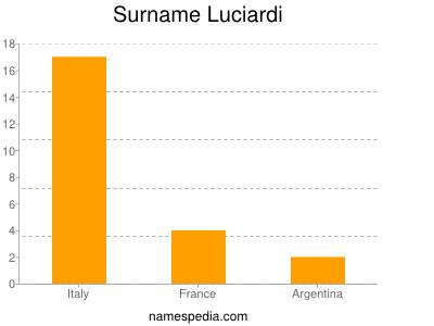 Surname Luciardi