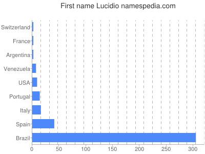 Given name Lucidio
