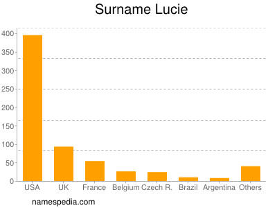 Surname Lucie