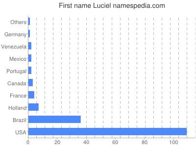 Given name Luciel