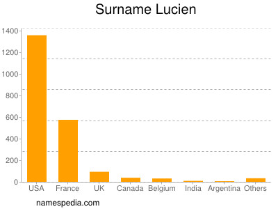 Surname Lucien