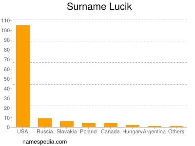 Surname Lucik