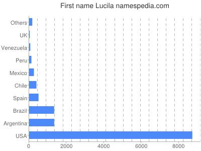 Given name Lucila
