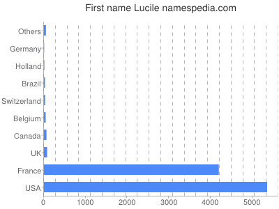 Given name Lucile