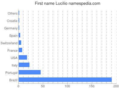 Given name Lucilio