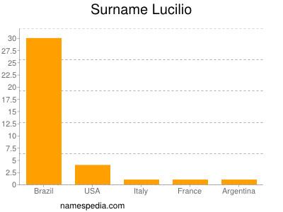 Surname Lucilio