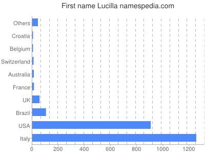 Given name Lucilla