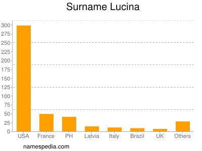 Surname Lucina