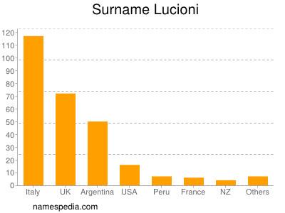 Surname Lucioni