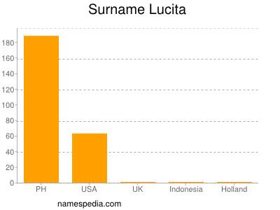 Surname Lucita