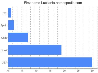 Given name Lucitania