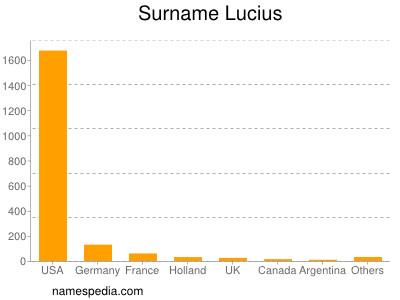Surname Lucius