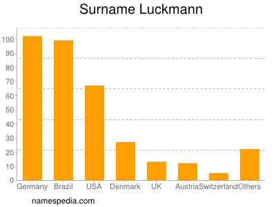 Surname Luckmann