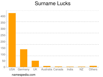 Surname Lucks