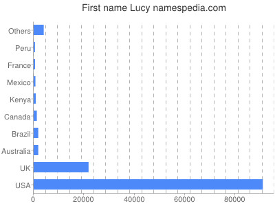 Given name Lucy