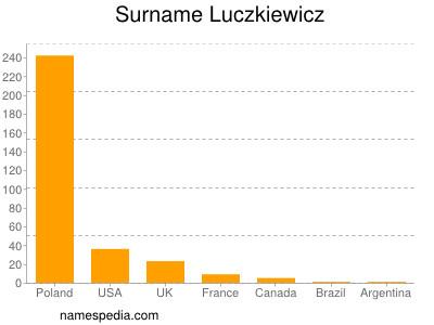Surname Luczkiewicz
