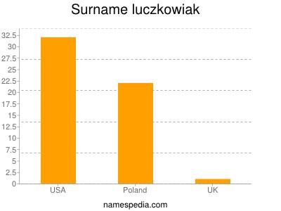Surname Luczkowiak
