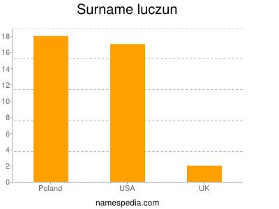 Surname Luczun