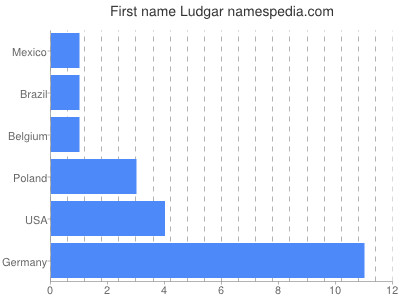 Given name Ludgar