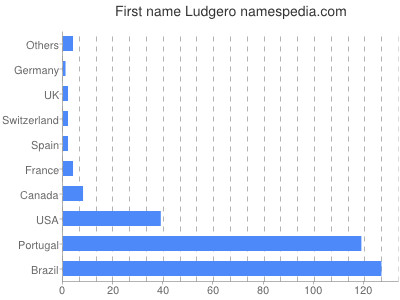 Given name Ludgero