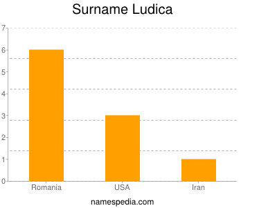 Surname Ludica
