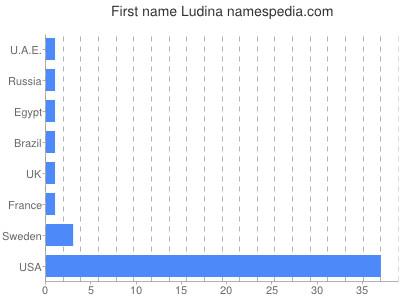 Given name Ludina