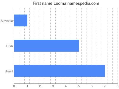 Given name Ludma