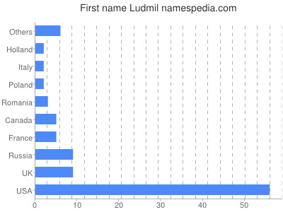 Given name Ludmil