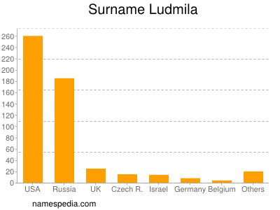 Surname Ludmila
