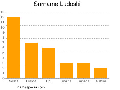 Surname Ludoski