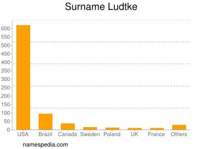 Surname Ludtke