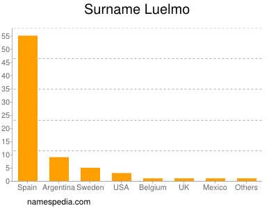 Surname Luelmo