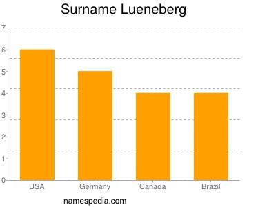 Surname Lueneberg