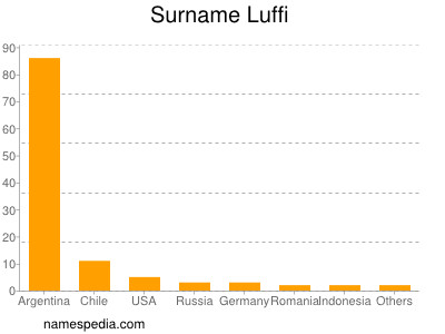 Surname Luffi