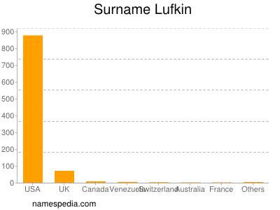 Surname Lufkin