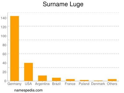 Surname Luge