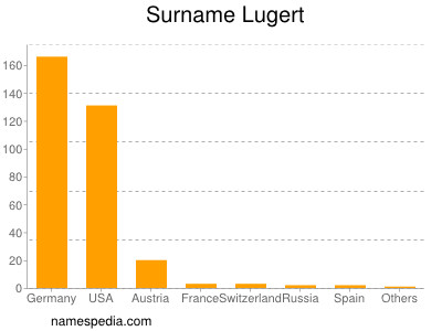 Surname Lugert