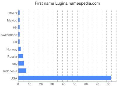 Given name Lugina