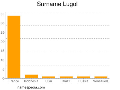 Surname Lugol