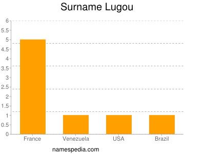 Surname Lugou