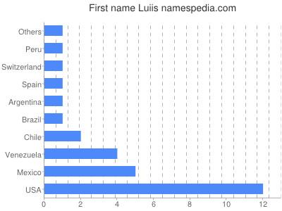 Given name Luiis