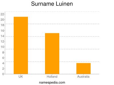 Surname Luinen