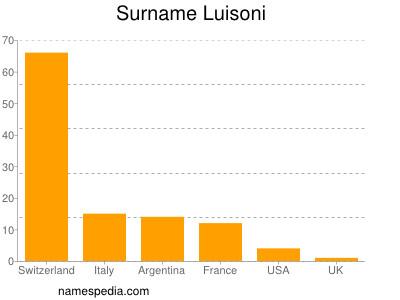 Surname Luisoni