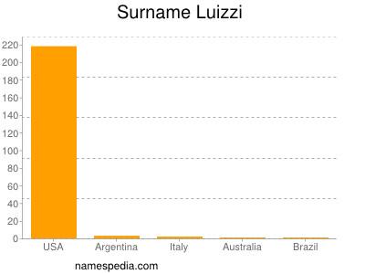 Surname Luizzi