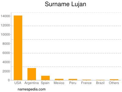 Surname Lujan