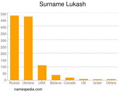 Surname Lukash