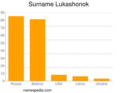Surname Lukashonok