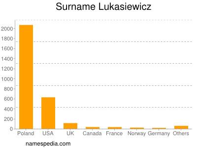 Surname Lukasiewicz