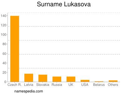 Surname Lukasova
