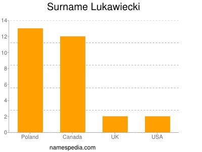 Surname Lukawiecki